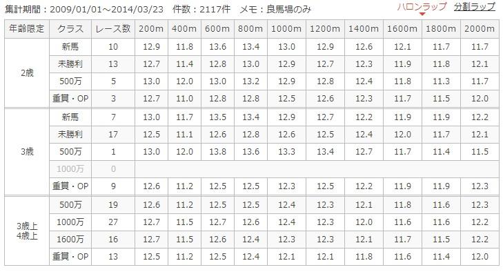 阪神芝2000mラップ別成績
