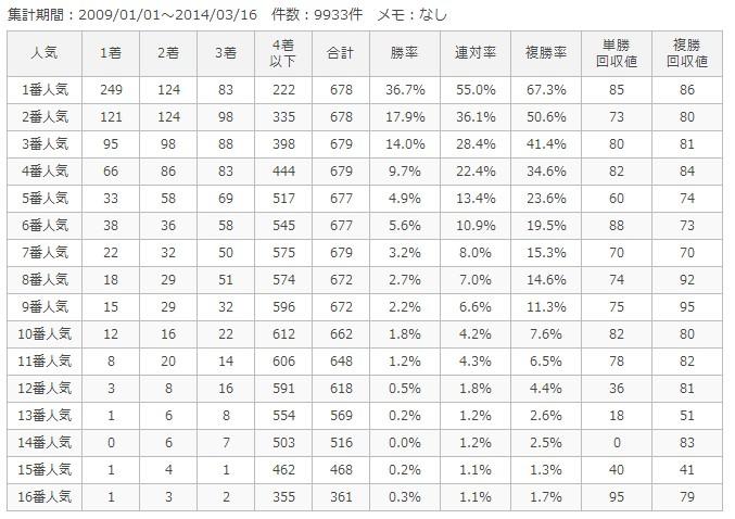 中山ダート1800m人気別成績