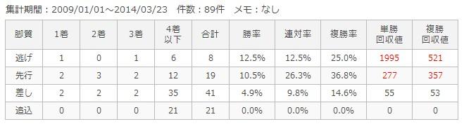 京都芝3200m脚質別成績