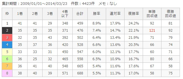 東京芝1400m枠順別成績