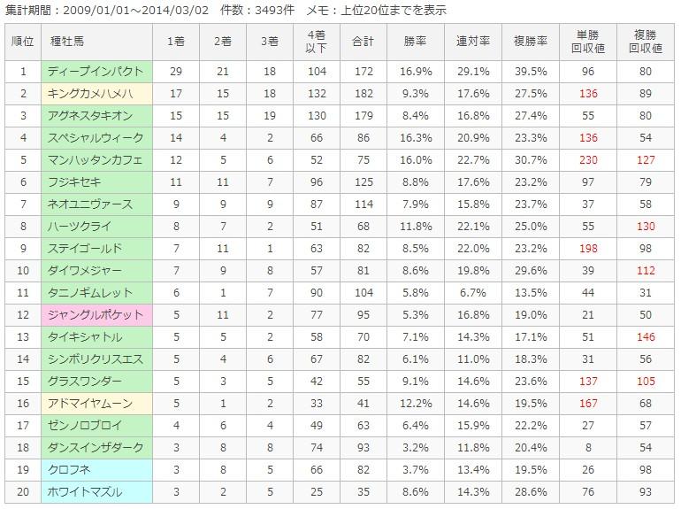 阪神芝1600m種牡馬別成績