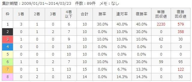 京都芝3200m枠順別成績