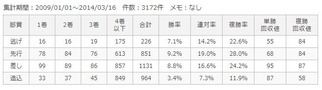 阪神芝1800m脚質別成績