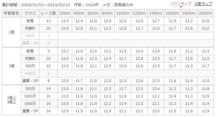 東京芝2000mラップ別成績