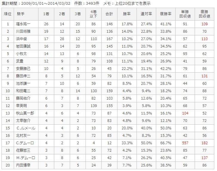 阪神芝1600m騎手別成績