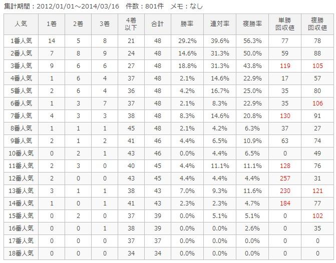 中京芝1200m人気別成績
