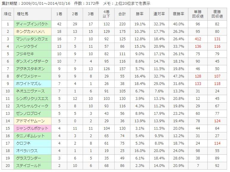 阪神芝1800m種牡馬別成績