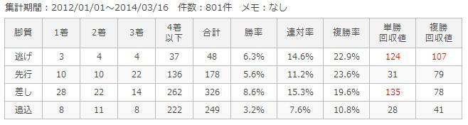 中京芝1200m脚質別成績