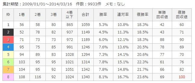 中山ダート1800m枠順別成績