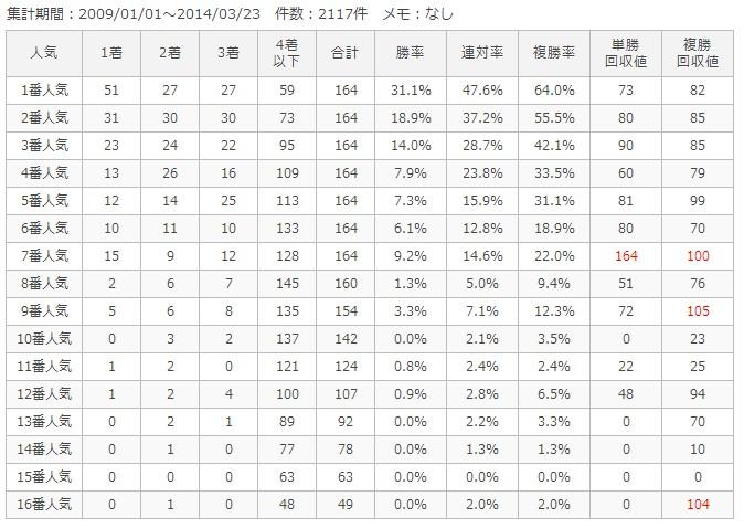 阪神芝2000m人気別成績