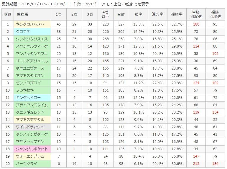 阪神ダート1800m種牡馬別成績