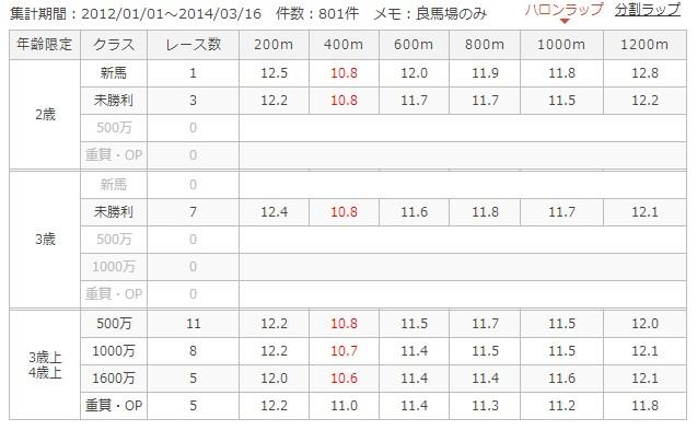 中京芝1200mラップ別成績