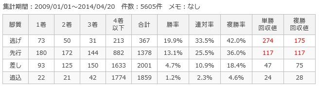阪神ダート1400m脚質別成績