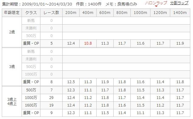 京都芝1400mラップ別成績