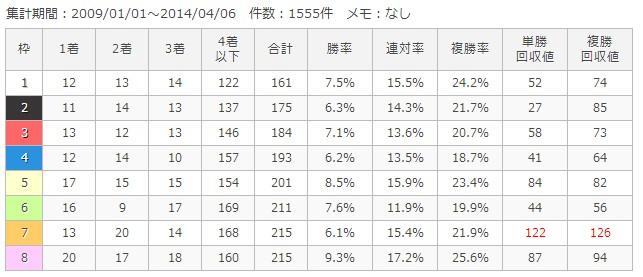 阪神芝1200m枠順別成績