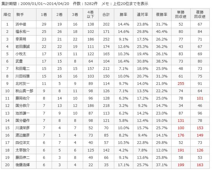 阪神ダート1200m騎手別成績
