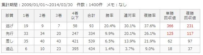 京都芝1400m脚質別成績