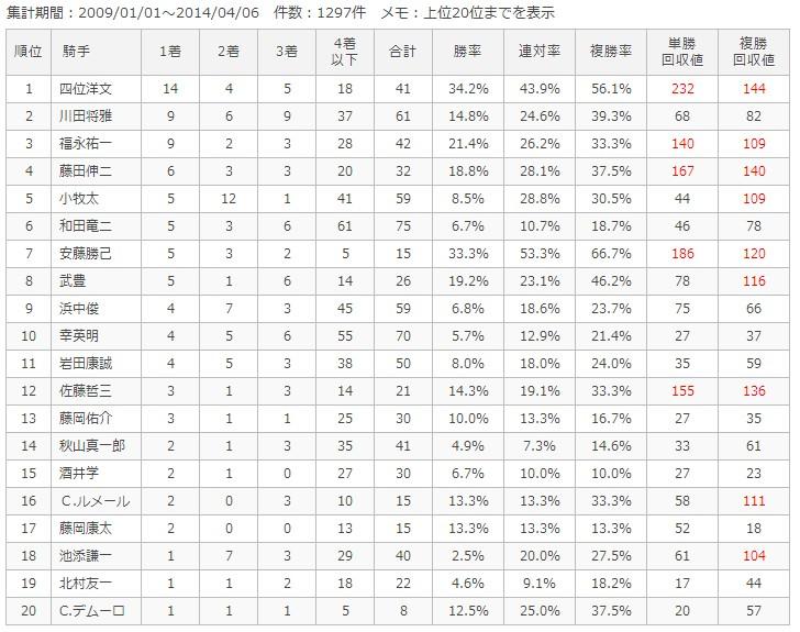 京都ダート1900m騎手別成績