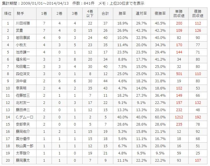 阪神芝2200m騎手別成績