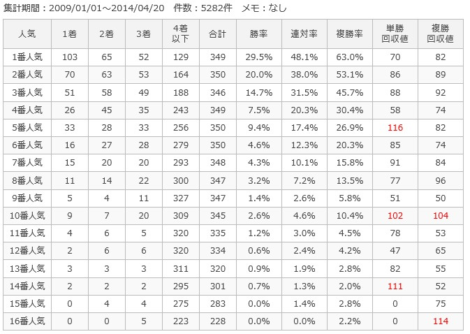 阪神ダート1200m人気別成績