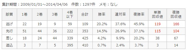 京都ダート1900m脚質別成績