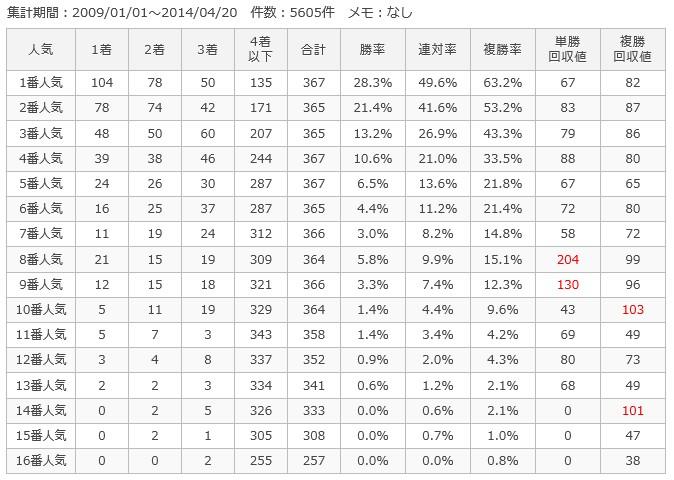 阪神ダート1400m人気別成績