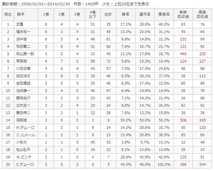 京都芝1400m騎手別成績
