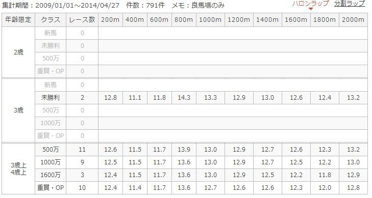 阪神ダート2000mラップ別成績