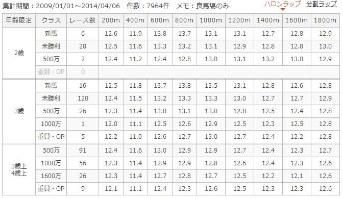 京都ダート1800mラップ別成績