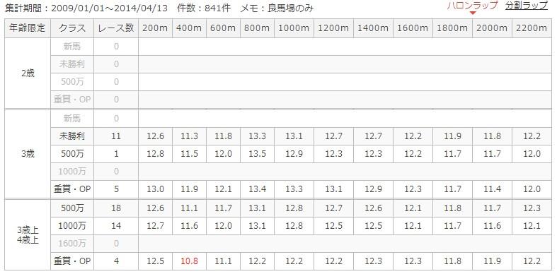 阪神芝2200mラップ別成績