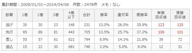 京都芝2000m脚質別成績