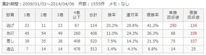 阪神芝1200m脚質別成績