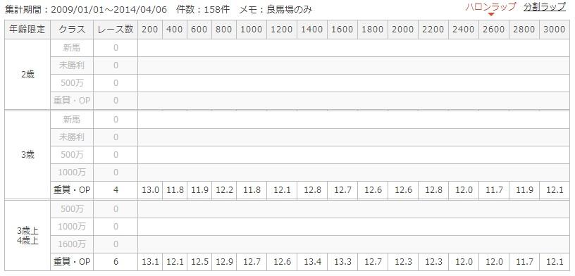 京都芝3000mラップ別成績