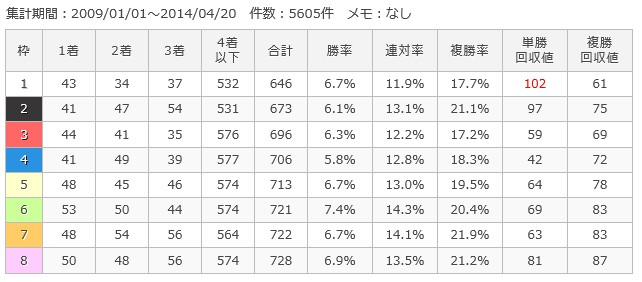 阪神ダート1400m枠順別成績