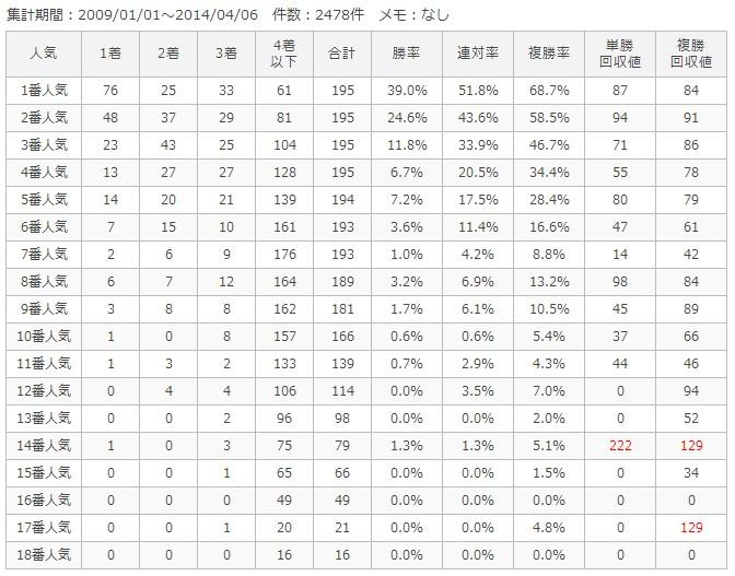 京都芝2000m人気別成績
