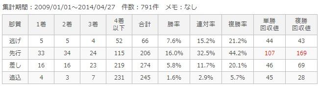 阪神ダート2000m脚質別成績