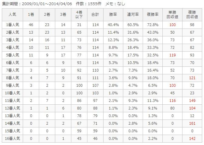 阪神芝1200m人気別成績