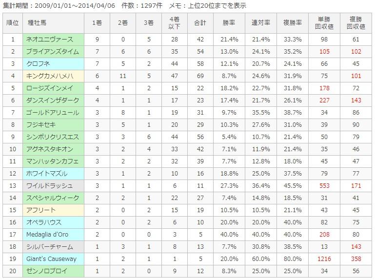 京都ダート1900m種牡馬別成績