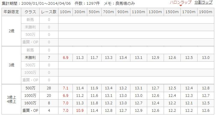 京都ダート1900mラップ別成績