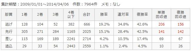 京都ダート1800m脚質別成績