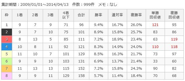 阪神芝2400m枠順別成績