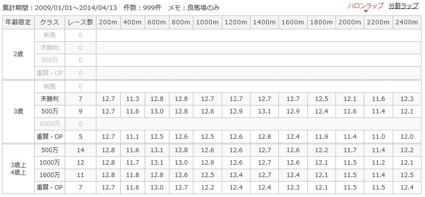 阪神芝2400mラップ別成績