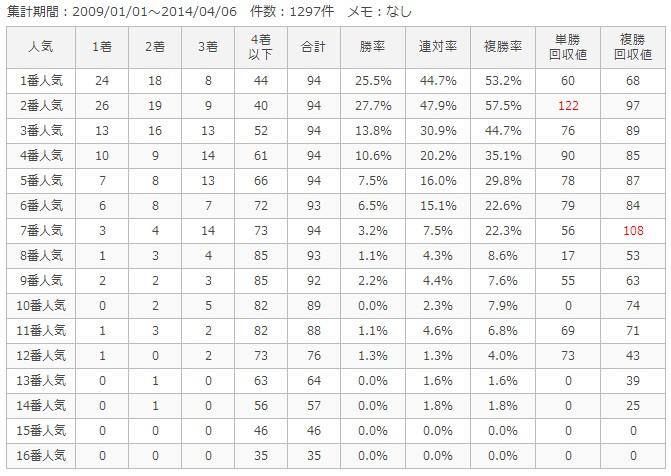 京都ダート1900m人気別成績