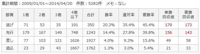 阪神ダート1200m脚質別成績