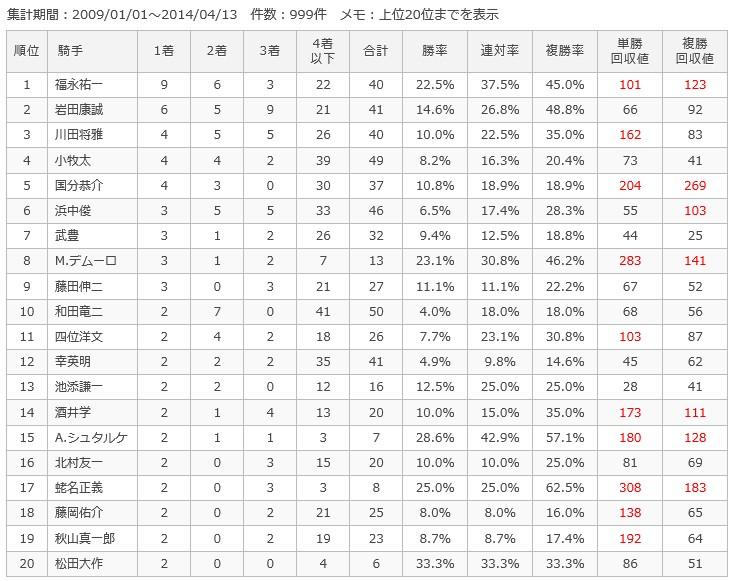 阪神芝2400m騎手別成績
