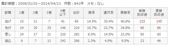 阪神芝2200m脚質別成績