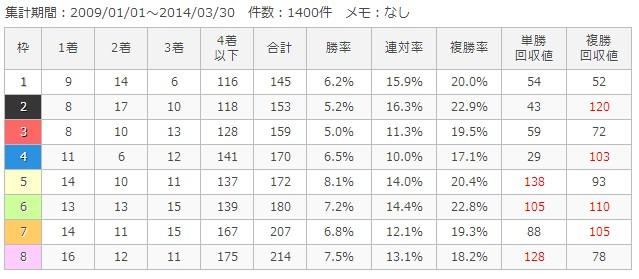 京都芝1400m枠順別成績