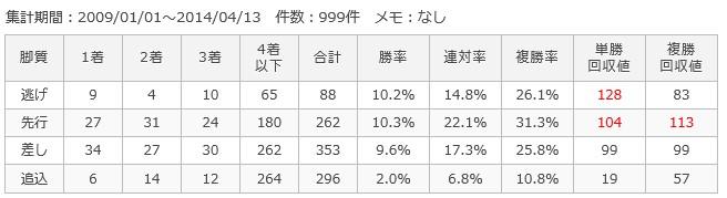 阪神芝2400m脚質別成績