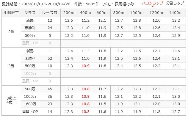 阪神ダート1400mラップ別成績