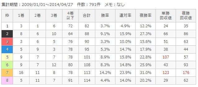 阪神ダート2000m枠順別成績